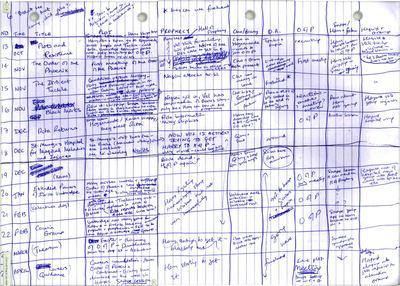 3 column Notes for Goal Achievement
